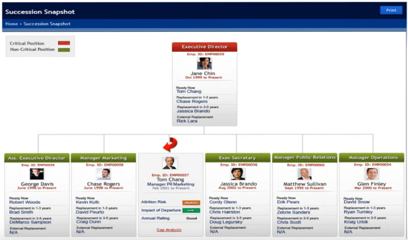 Bullseye Engagement Talent Mgmt systems screenshots
