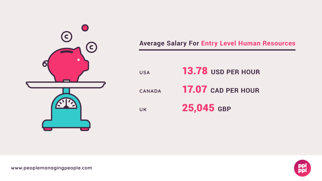 Salary-Entry Level HR Salary Graphic