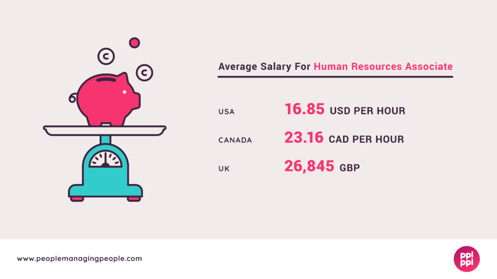HR Associate Salary Graphic