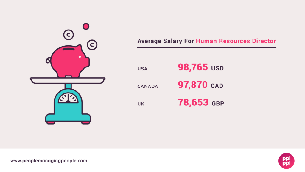 HR Director Salary Graphic