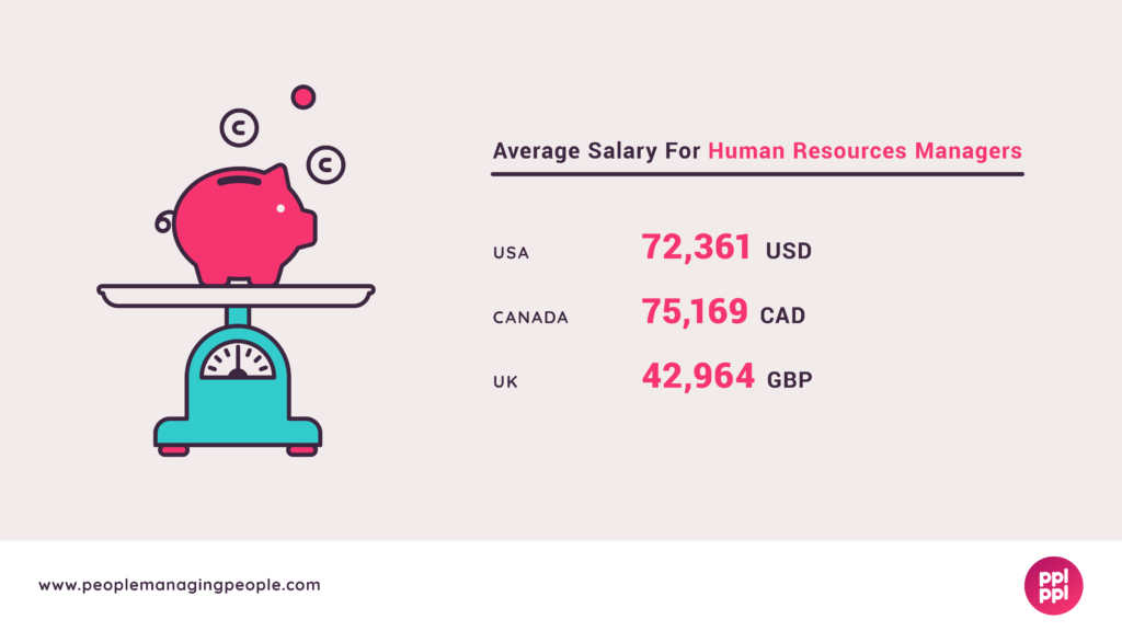 HR Manager Salary Graphic