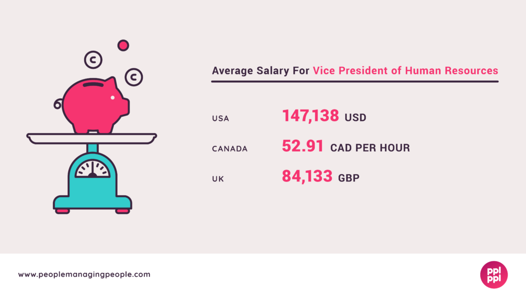 VP for HR Salary Graphic