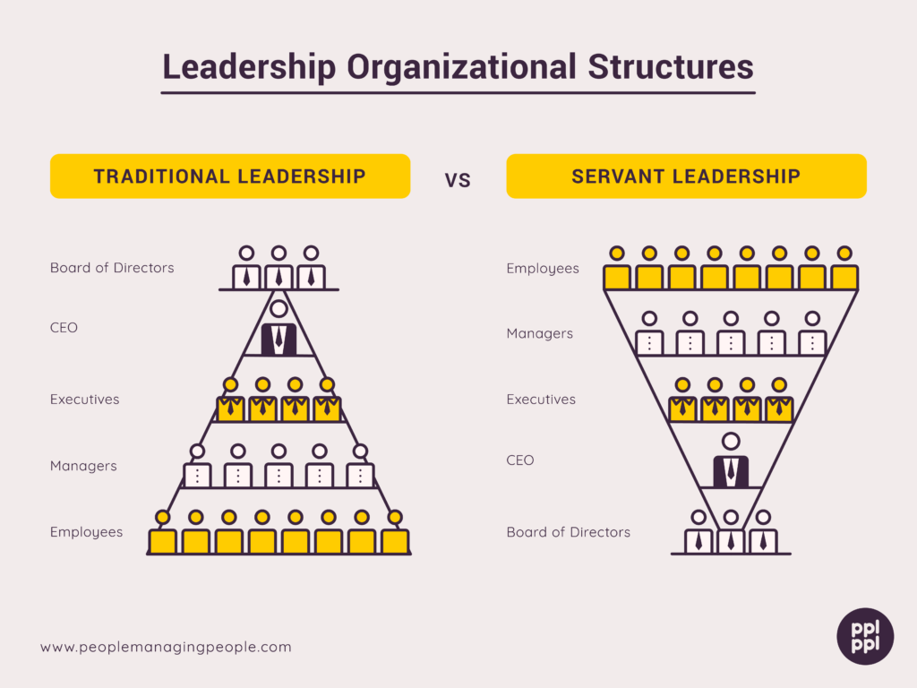 Graphics for Servant Leadership Organizational Structure