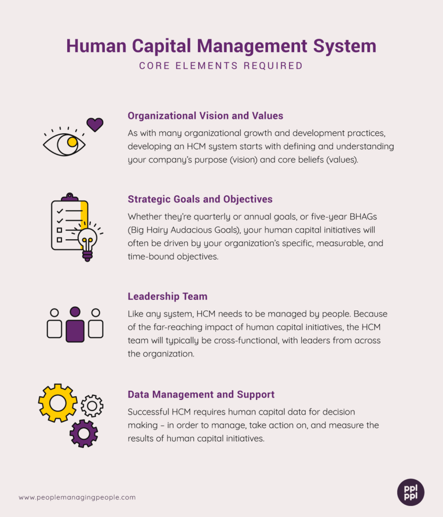 graphic showing the core elements required in a human capital management system