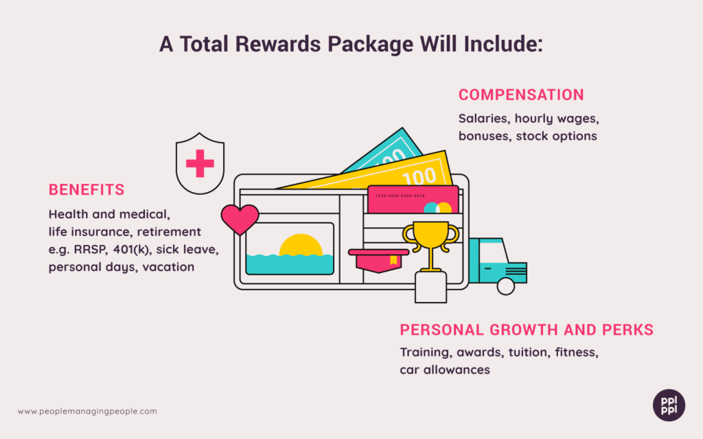 Graphics of Rewards Package