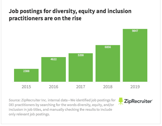 graph from zip recruiter showing the increase in postings for diversity, equity, and inclusion practitioners