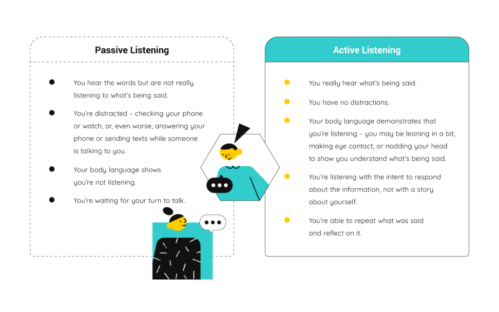 Graphic Of Passive and Active Listening