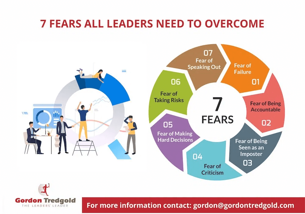 graphic showing the 7 fears that leaders need to overcome