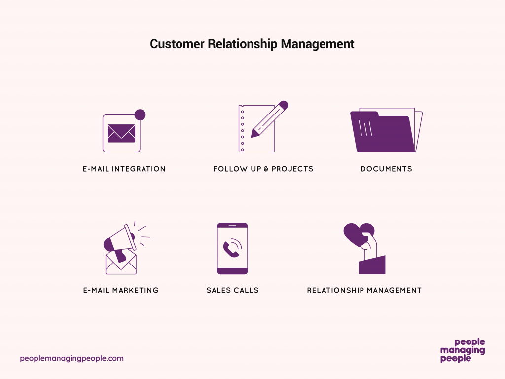 Infographic Of CRM System Process